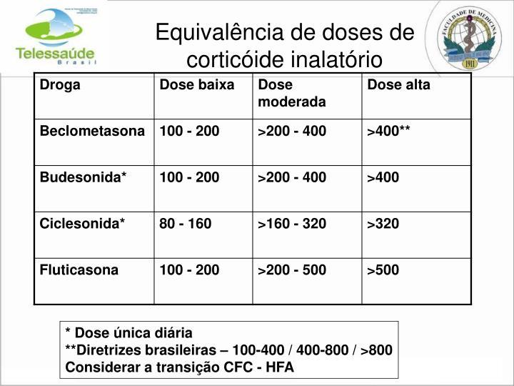 Equivalência de doses de corticóide inalatório