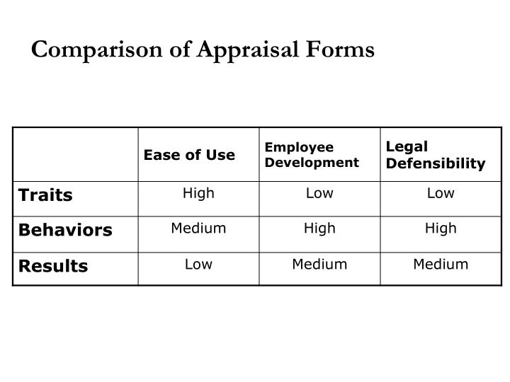 Comparison of Appraisal Forms