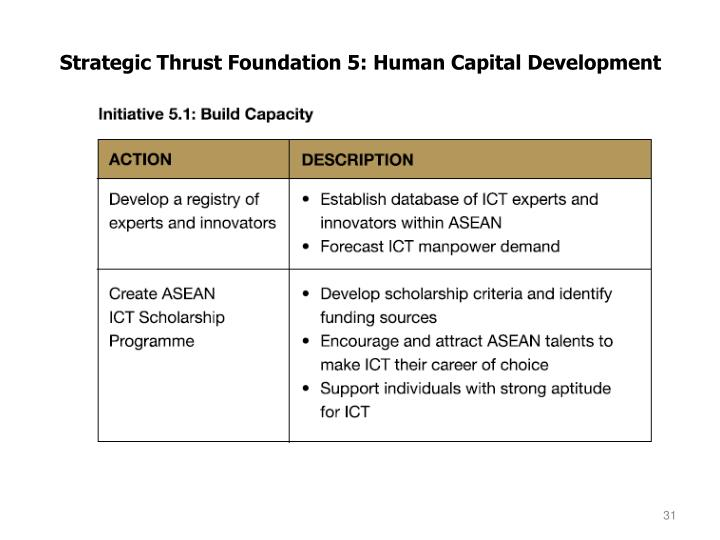 Top Result 60 Elegant Human Capital Strategic Plan Template Pic 2017 ...