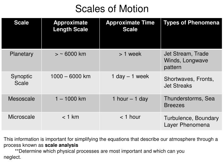Scales of Motion