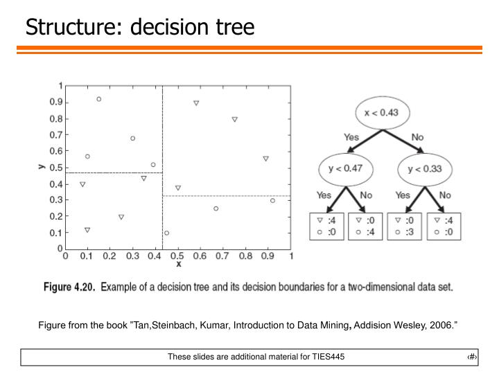 Structure: decision tree