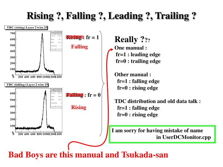 Rising ?, Falling ?, Leading ?, Trailing ?