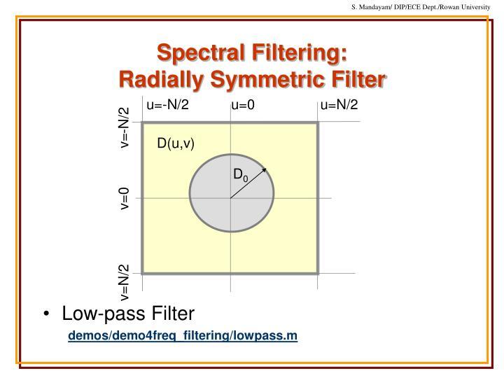 Spectral Filtering:
