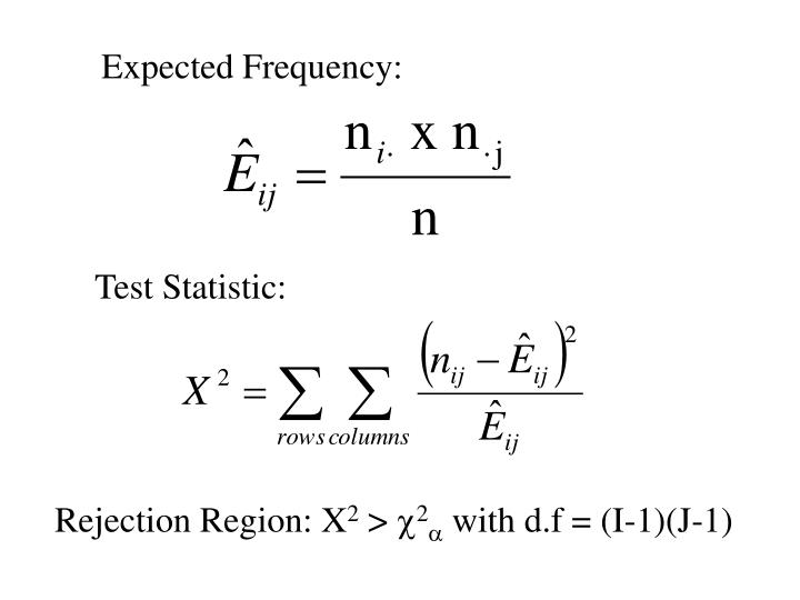 Expected Frequency: