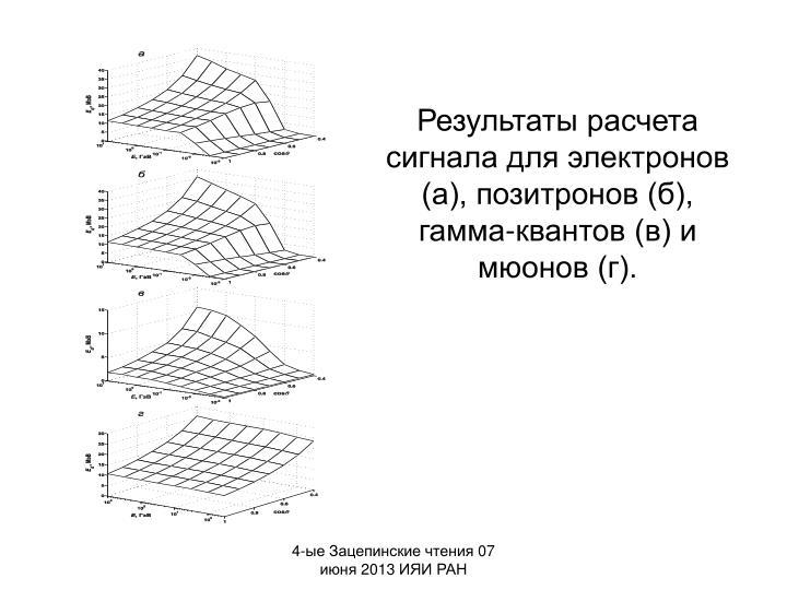 Результаты расчета сигнала для электронов (а), позитронов (б), гамма-квантов (в) и мюонов (г).