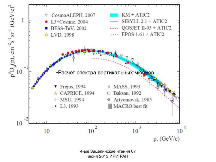 Расчет спектра вертикальных мюонов.