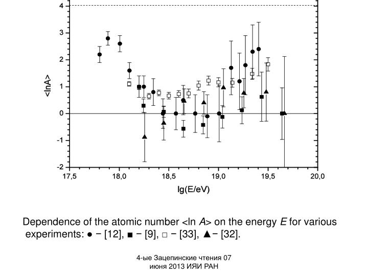 Dependence of the atomic number <ln