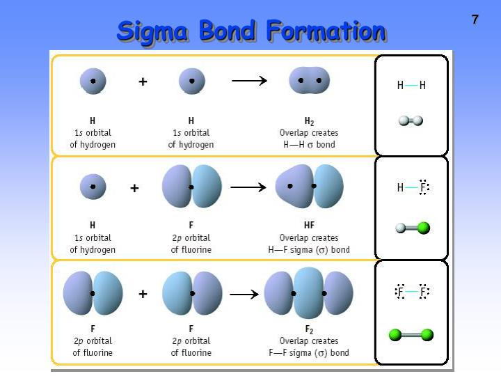 Sigma Bond Formation