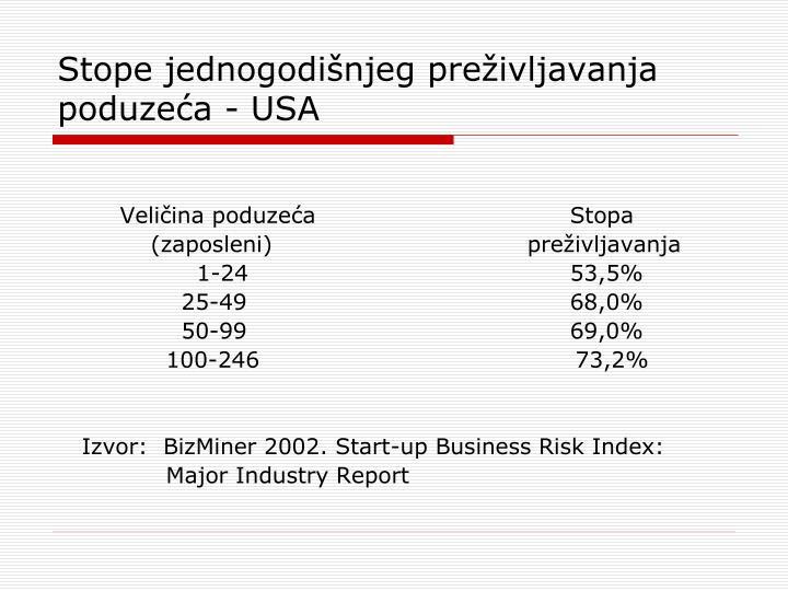 Stope jednogodišnjeg preživljavanja poduzeća - USA