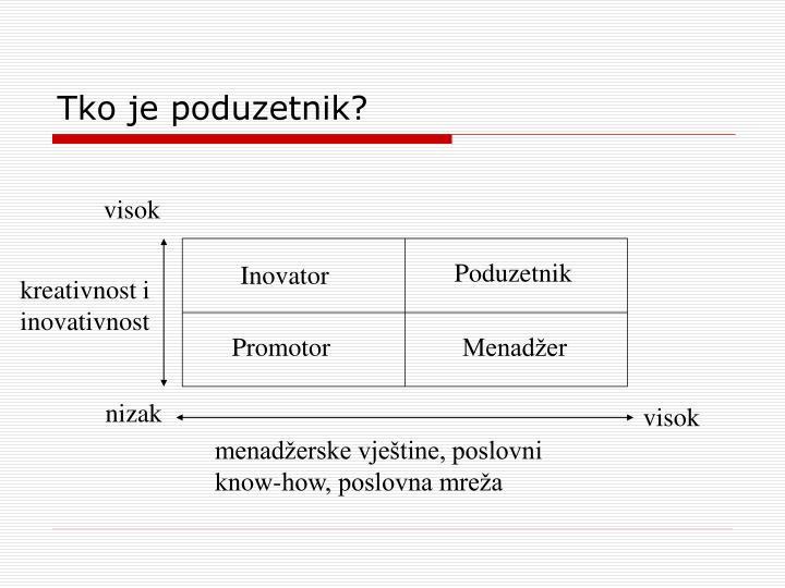 Tko je poduzetnik?