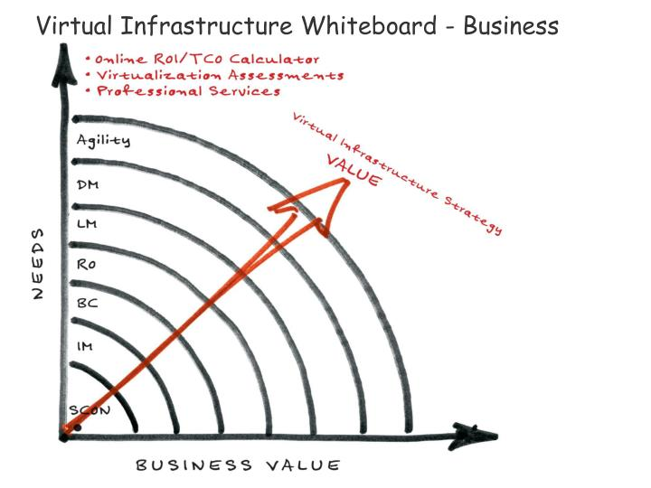 Virtual Infrastructure Whiteboard - Business