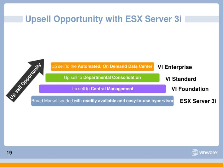 Upsell Opportunity with ESX Server 3i