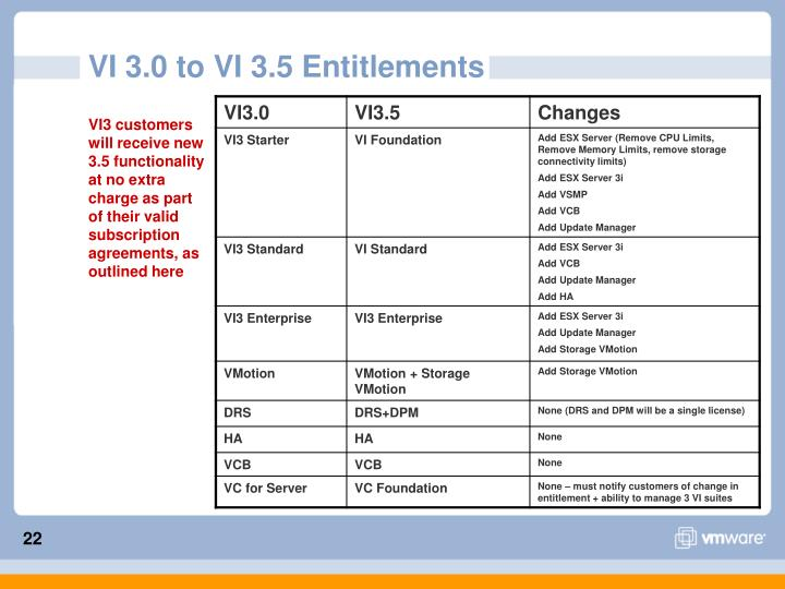 VI 3.0 to VI 3.5 Entitlements
