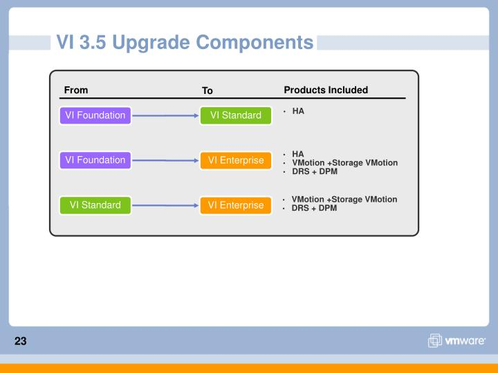 VI 3.5 Upgrade Components