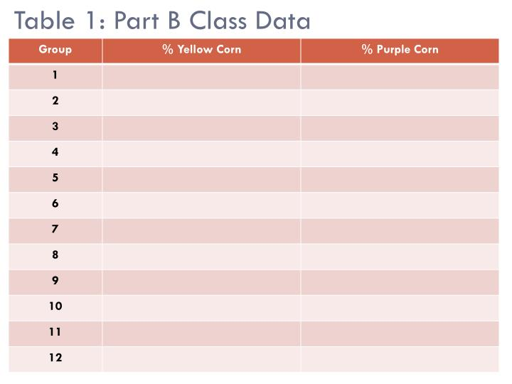 Table 1: Part B Class Data