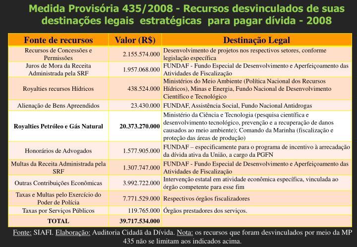 Medida Provisória 435/2008 - Recursos desvinculados de suas destinações legais  estratégicas  para