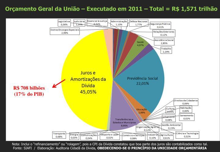 Orçamento Geral da União – Executado em 2011 – Total = R$ 1,571 trilhão