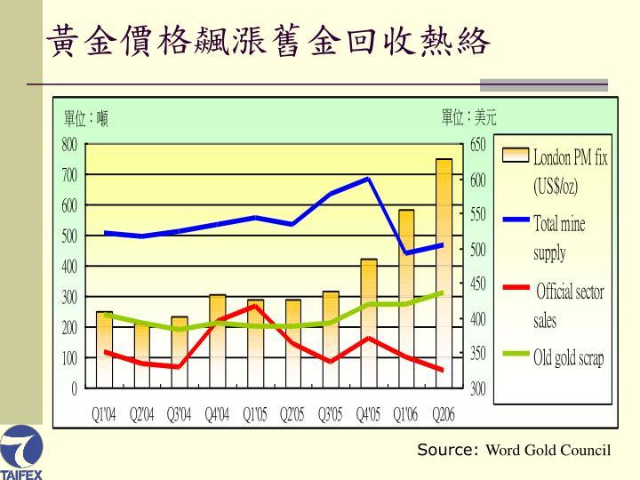 黃金價格飆漲舊金回收熱絡