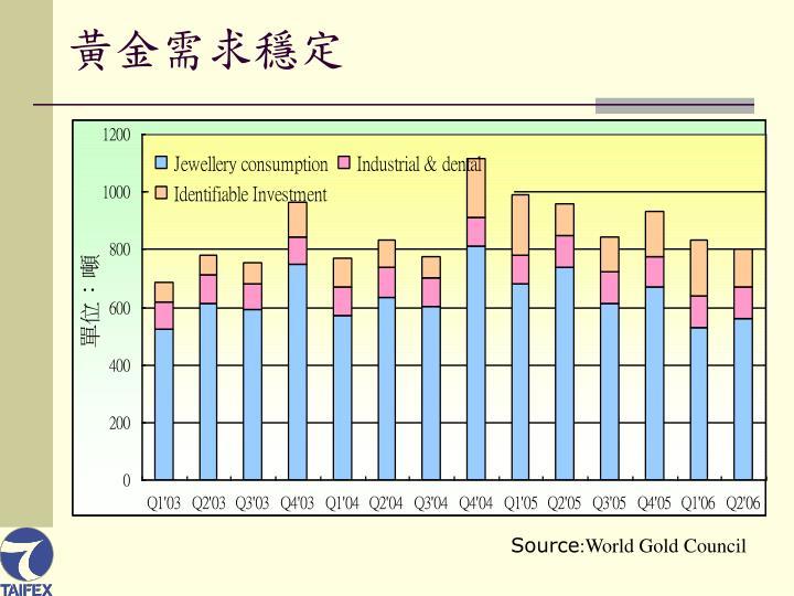 黃金需求穩定