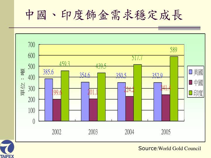 中國、印度飾金需求穩定成長