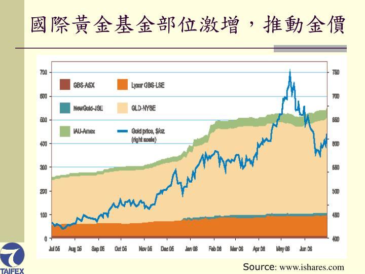 國際黃金基金部位激增,推動金價