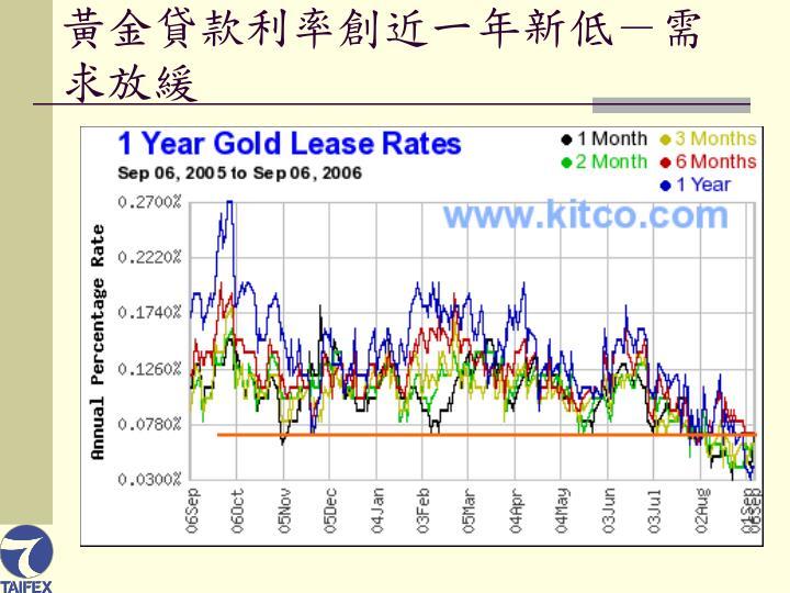 黃金貸款利率創近一年新低-需求放緩
