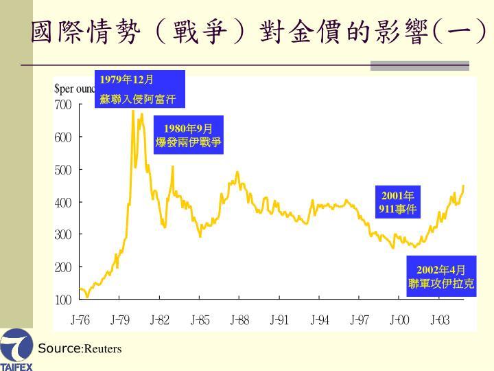 國際情勢(戰爭)對金價的影響