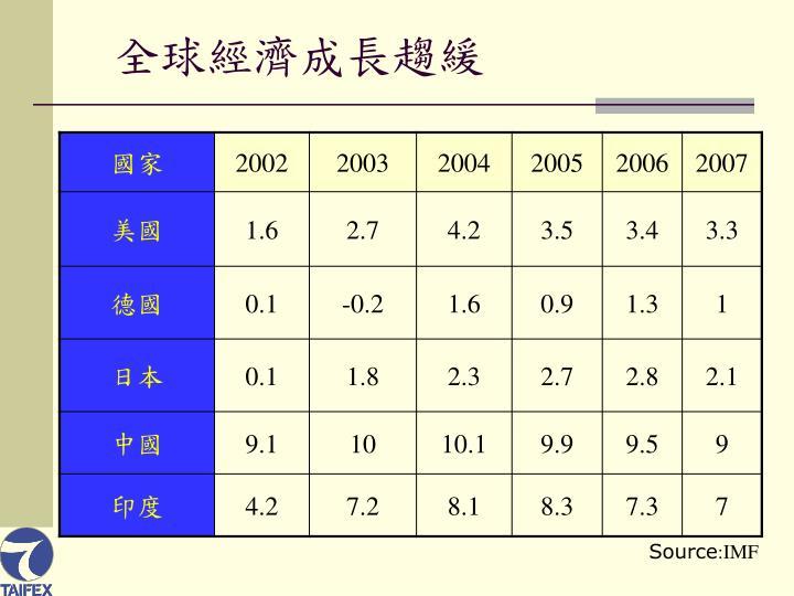 全球經濟成長趨緩