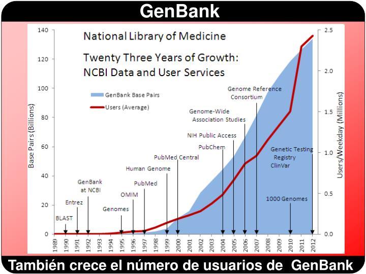 También crece el número de usuarios de  GenBank