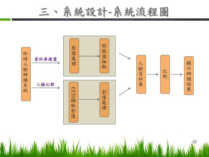 三、系統設計