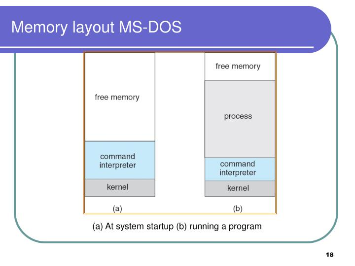 Memory layout MS-DOS