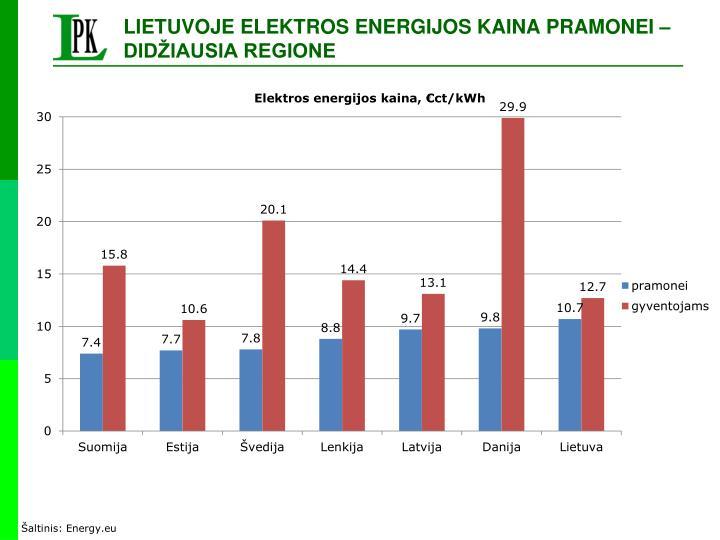 LIETUVOJE ELEKTROS ENERGIJOS KAINA PRAMONEI – DIDŽIAUSIA REGIONE