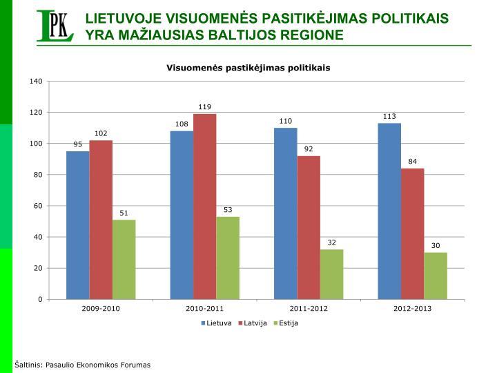 LIETUVOJE VISUOMENĖS PASITIKĖJIMAS POLITIKAIS YRA MAŽIAUSIAS BALTIJOS REGIONE