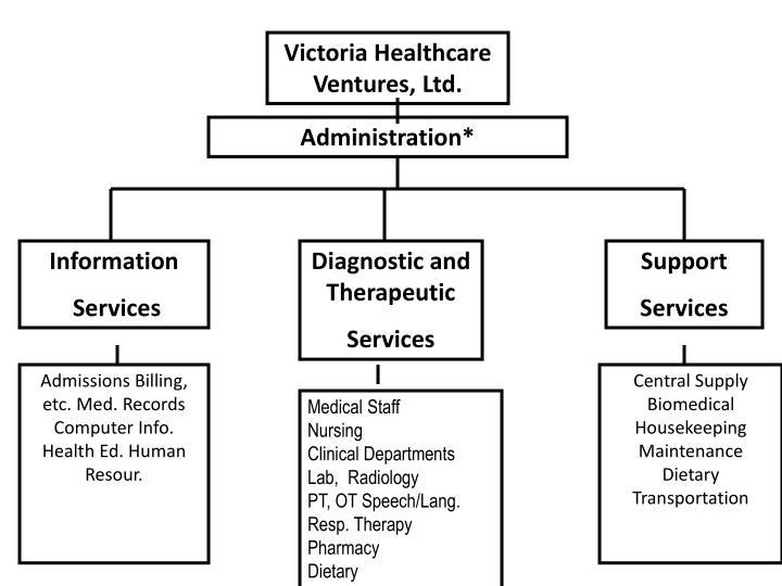 Victoria Healthcare Ventures, Ltd.