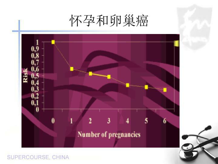 怀孕和卵巢癌