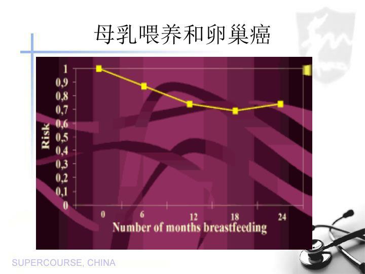 母乳喂养和卵巢癌