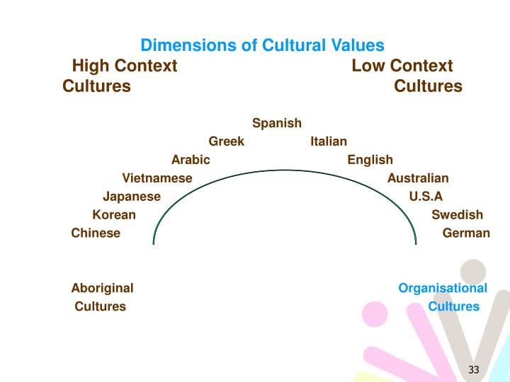 Dimensions of Cultural Values