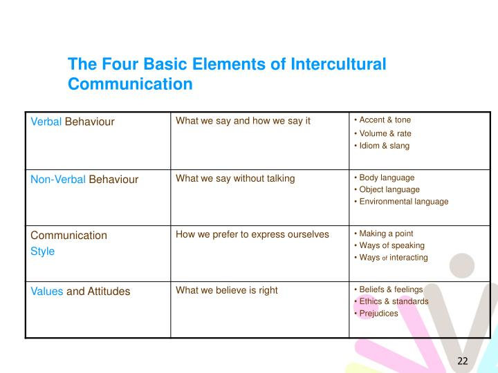 The Four Basic Elements of Intercultural Communication