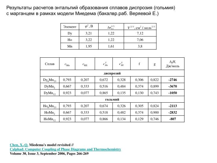 Результаты расчетов энтальпий образования сплавов диспрозия (гольмия)