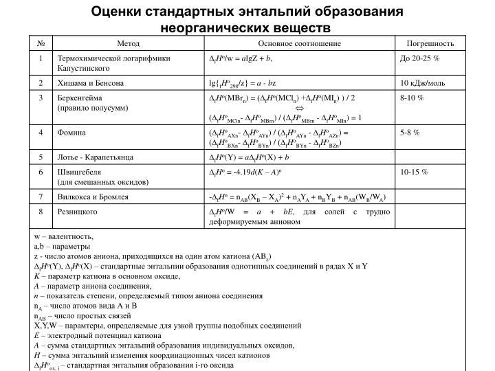 Оценки стандартных энтальпий образования