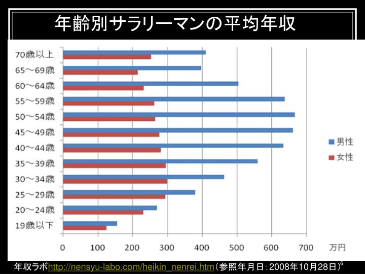 年齢別サラリーマンの平均年収