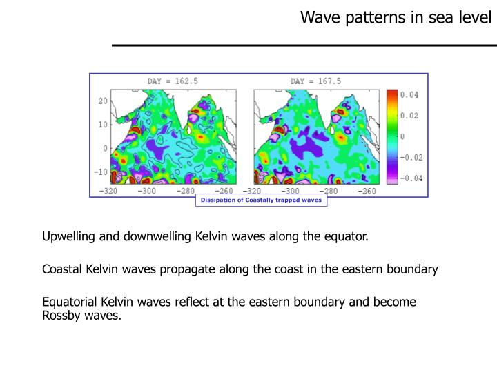Wave patterns in sea level