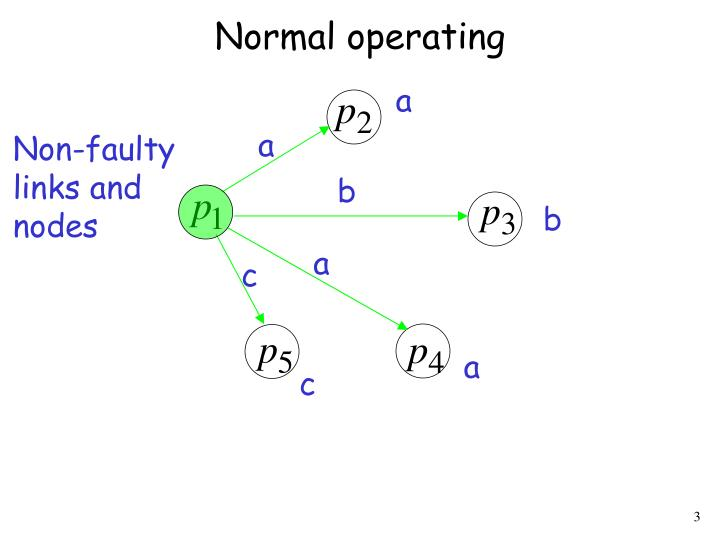 Normal operating