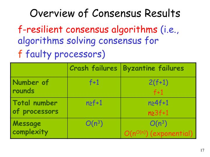 Overview of Consensus Results