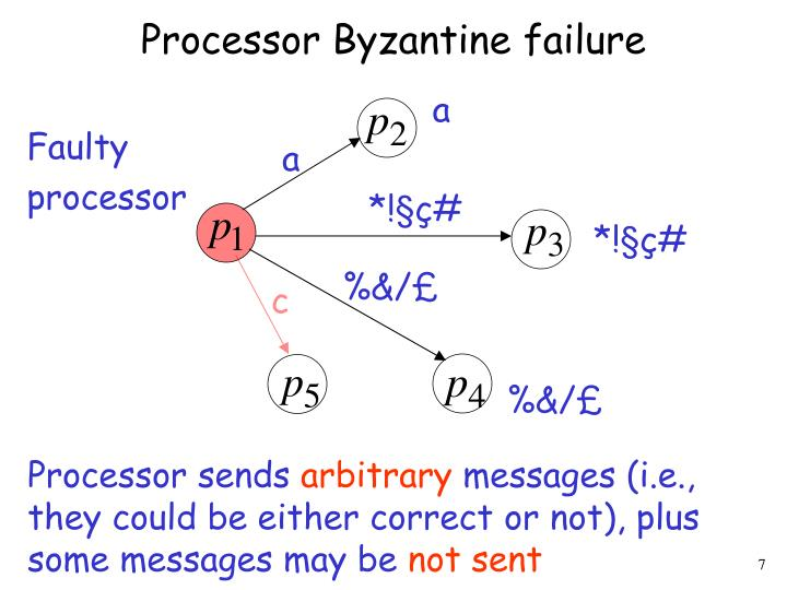 Processor Byzantine failure