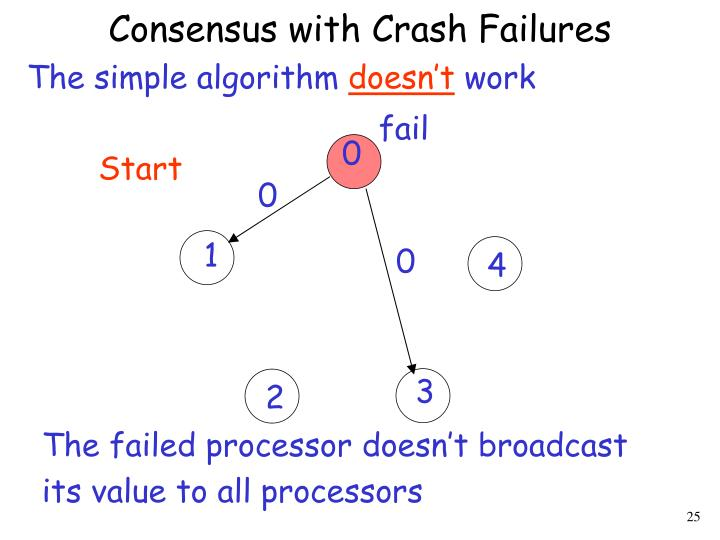 Consensus with Crash Failures