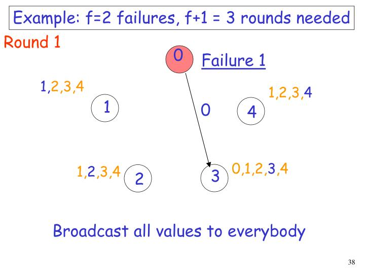 Example: f=2 failures, f+1 = 3 rounds needed