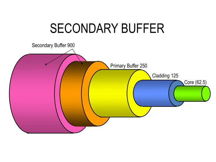 SECONDARY BUFFER