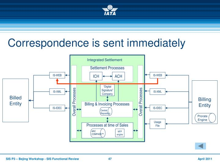 Settlement Processes