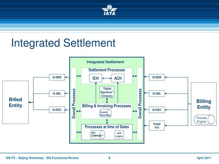 Integrated Settlement